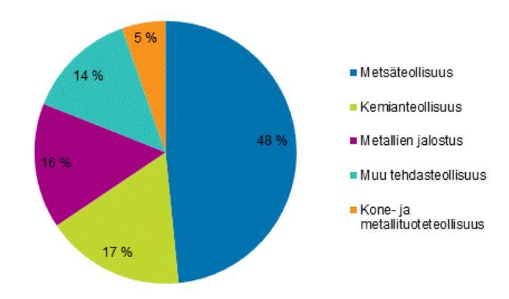 Kuvassa esitetään piirakkakaaviolla, miten metsäteollisuusden sähkönkäyttö on lähes puolet sähkön kokonaiskäytöstä Suomen teollisuudessa. Kone- ja metallituoteteollisuuden osuus on vain 5 %.