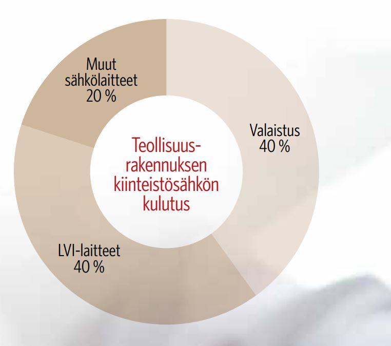 Kuvassa näkyy ympyräkaaviona teollisuusrakennuksen kiinteistösähkön kulutusjakauma, jossa valaistuksen osuus on 40 %, LVI-laitteiden osuus 40 % ja muiden sähkölaitteiden osuus 20 %.