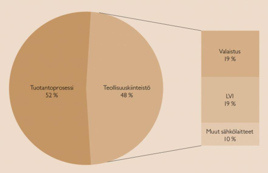 Kuvassa esitellään piirakkakaaviolla esimerkkiä teollisuuskohteen sähkönkulutusjakaumasta. Kaavion perusteella sähkökulutus jakautuu tuotantoprosessille, jonka osuus on 52 % ja teollisuuskiinteistölle, jonka osuus on 48 %. Teollisuuskiinteistön sähkönkulutusjakauma taas tässä esimerkissä jakautuu valaistukselle, jonka osuus on 19 prosenttiyksikköä, LVI:lle, jonka osuus on 19 prosenttiyksikköä ja muille sähkölaitteille, joiden osuus on 10 prosenttiyksikköä.