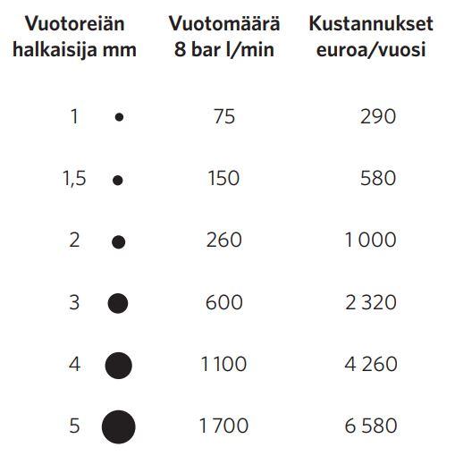Kuvassa esitetään erikokoisia vuororeikiä 1 millimetrin halkaisijasta 5 millimetrin jalkaisijaan sekä niiden vuotomäärät ja vuodosta aiheutuneet kustannukset vuodessa. Esimerkiksi 5 millimetriä halkaisijaltaan olevan reiän vuodon vuotuiset kustannukset voivat olla 6580 euroa.