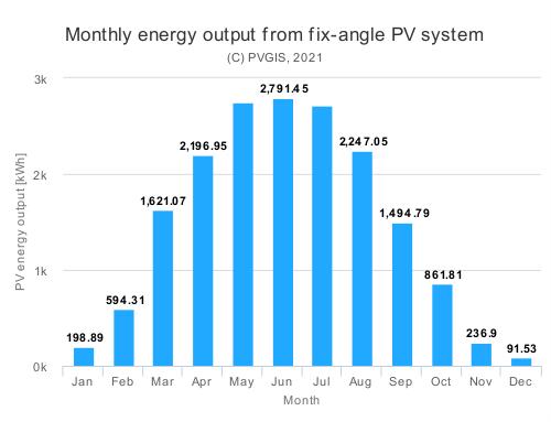 Kuvaaja, jossa kuukausittaisilla palkeilla osoitetaan 20 kWp aurinkosähköjärjestelmän tuottoa Porin alueella. Touko-heinäkuussa tuotto on lähes 3000 kWh/kk ja huhti- sekä elokuussakin yli 2000 kWh/kk. Maalis- ja syyskuussa tuotto on n. 1500 kWh/kk, kun muina kuukausina jäädään alle 1000 kWh:iin per kuukausi.